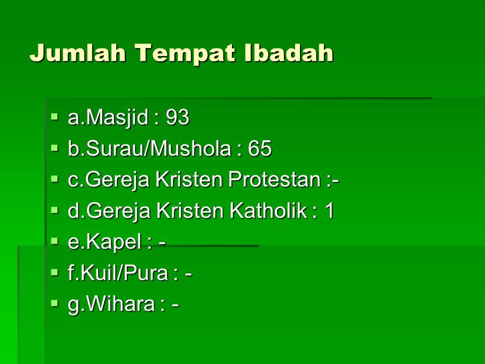 Jumlah Tempat Ibadah  a.Masjid : 93  b.Surau/Mushola : 65  c.Gereja Kristen Protestan :-  d.Gereja Kristen Katholik : 1  e.Kapel : -  f.Kuil/Pur