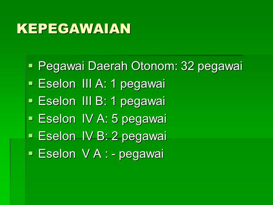 KEPEGAWAIAN  Pegawai Daerah Otonom: 32 pegawai  Eselon III A: 1 pegawai  Eselon III B: 1 pegawai  Eselon IV A: 5 pegawai  Eselon IV B: 2 pegawai