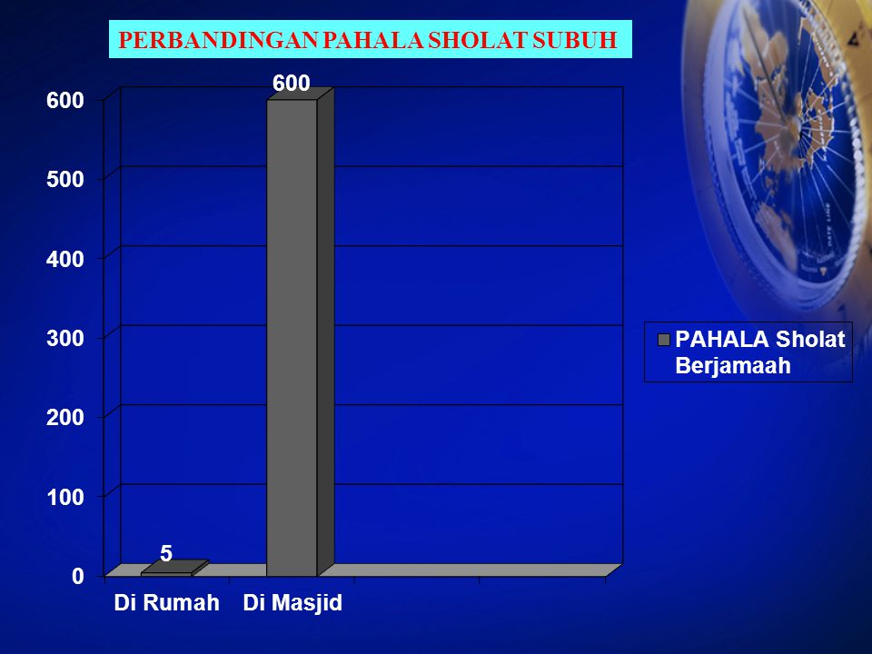 PERBANDINGAN PAHALA SHOLAT SUBUH