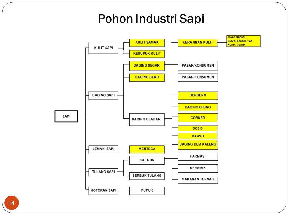 Pohon Industri Sapi 14