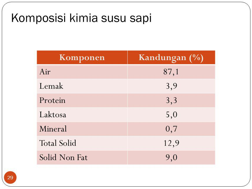 Air 87,1 mineral 0,7 Lemak 3,9 total solid 12,9 Protein 3,3 solid non fat 9,0 Laktosa 5,0 Komposisi kimia susu sapi 29 KomponenKandungan (%) Air87,1 L