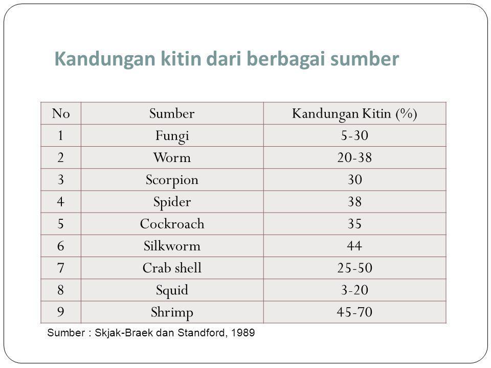 Kandungan kitin dari berbagai sumber NoSumberKandungan Kitin (%) 1Fungi5-30 2Worm20-38 3Scorpion30 4Spider38 5Cockroach35 6Silkworm44 7Crab shell25-50