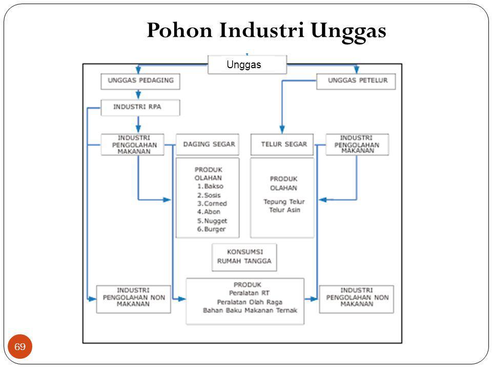 Pohon Industri Unggas 69 Unggas