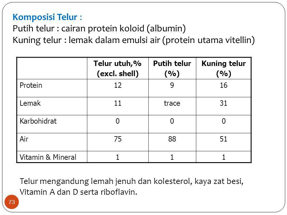 Komposisi Telur : Putih telur : cairan protein koloid (albumin) Kuning telur : lemak dalam emulsi air (protein utama vitellin) Telur utuh,% (excl. she