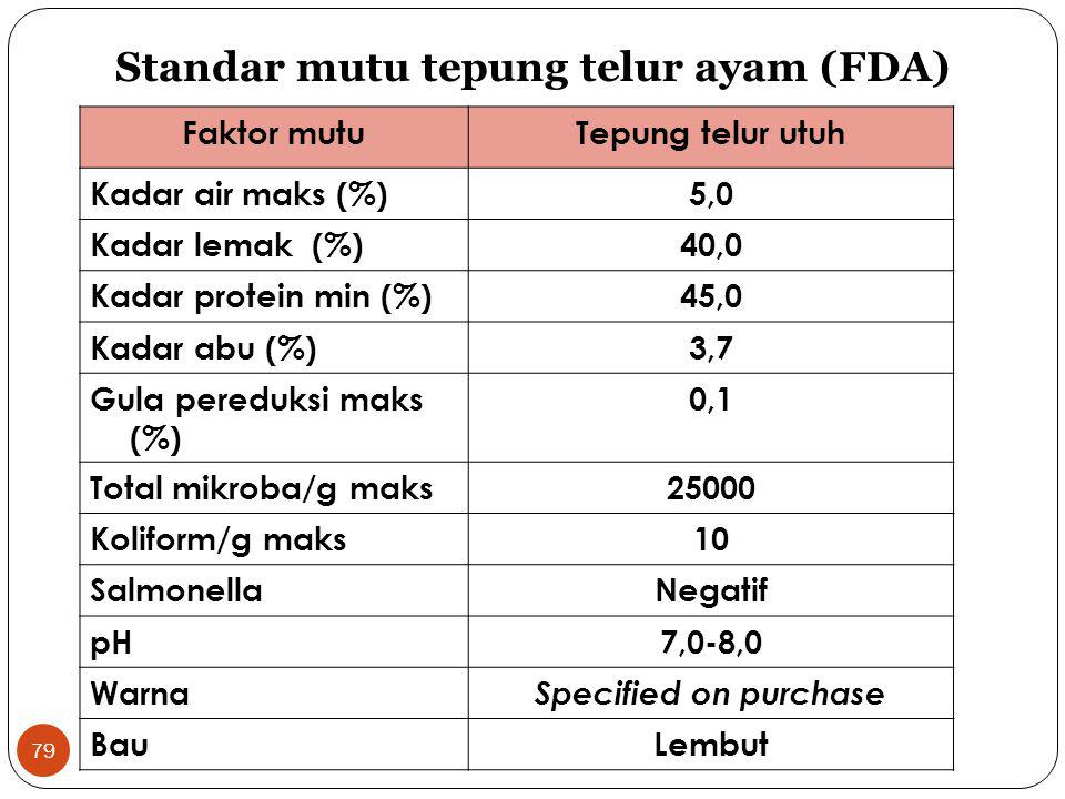 79 Faktor mutuTepung telur utuh Kadar air maks (%)5,0 Kadar lemak (%)40,0 Kadar protein min (%)45,0 Kadar abu (%)3,7 Gula pereduksi maks (%) 0,1 Total