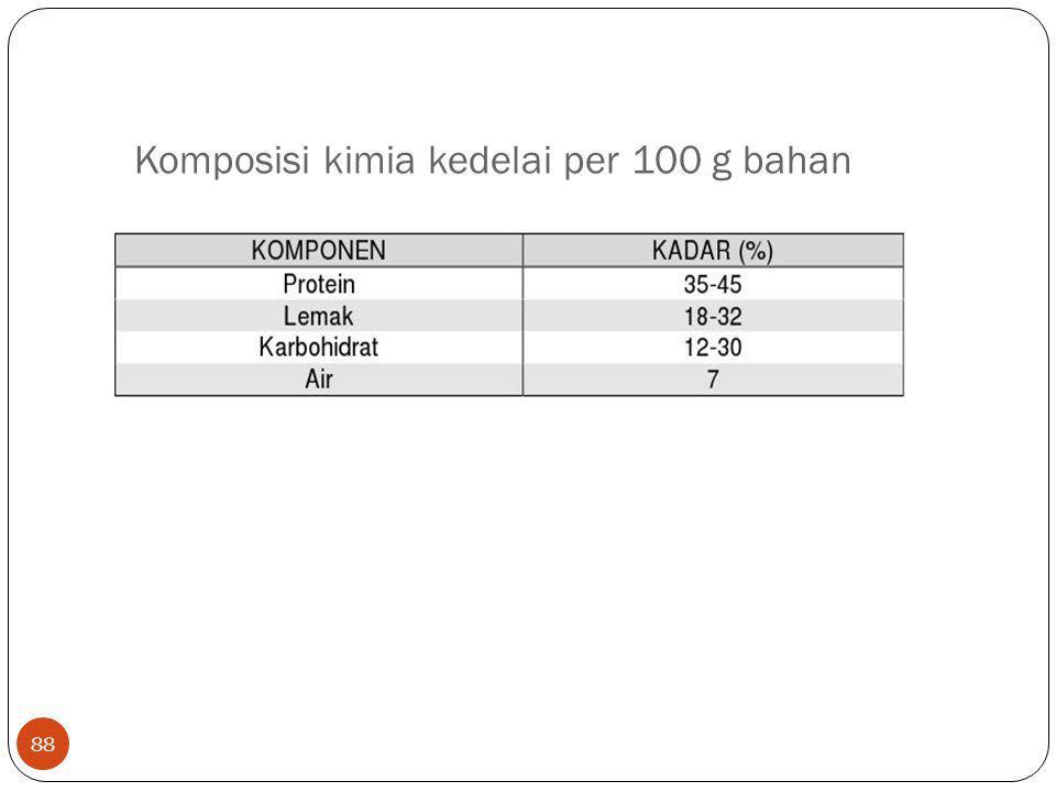 88 Komposisi kimia kedelai per 100 g bahan