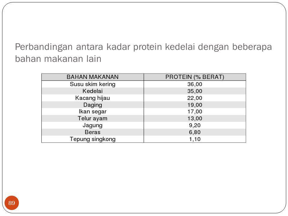 89 Perbandingan antara kadar protein kedelai dengan beberapa bahan makanan lain