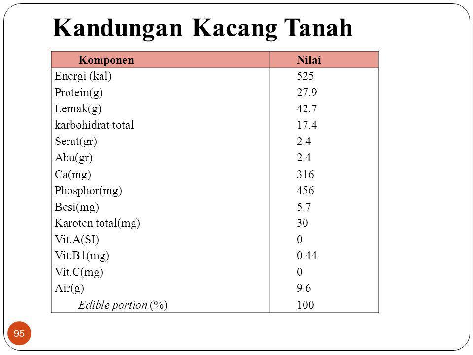 Kandungan Kacang Tanah KomponenNilai Energi (kal) Protein(g) Lemak(g) karbohidrat total Serat(gr) Abu(gr) Ca(mg) Phosphor(mg) Besi(mg) Karoten total(m