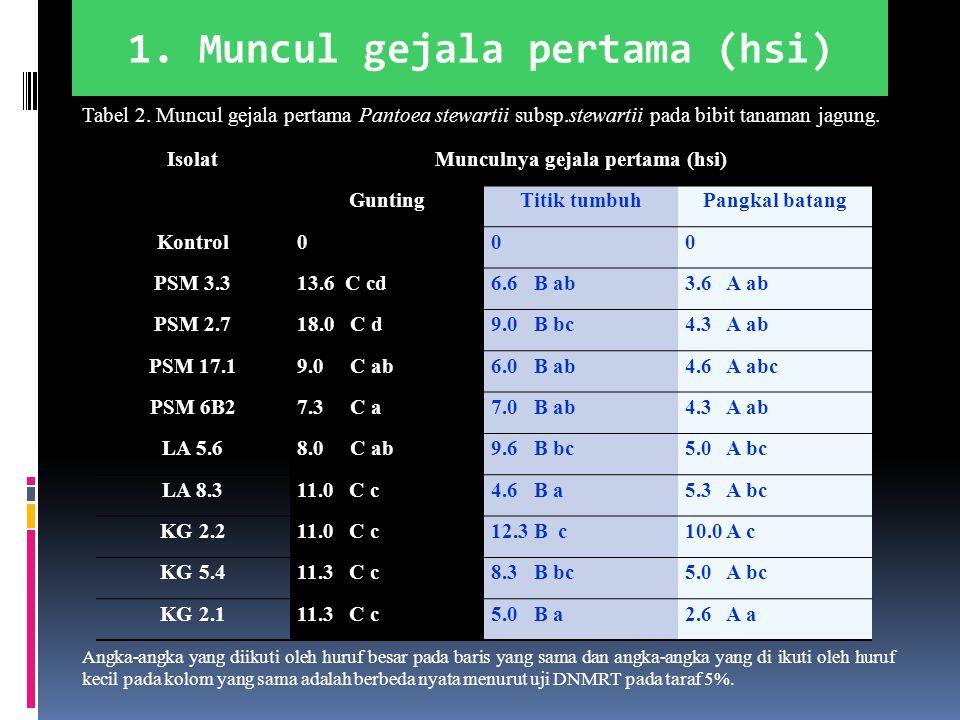IsolatMunculnya gejala pertama (hsi) GuntingTitik tumbuhPangkal batang Kontrol000 PSM 3.313.6 C cd6.6 B ab3.6 A ab PSM 2.718.0 C d9.0 B bc4.3 A ab PSM