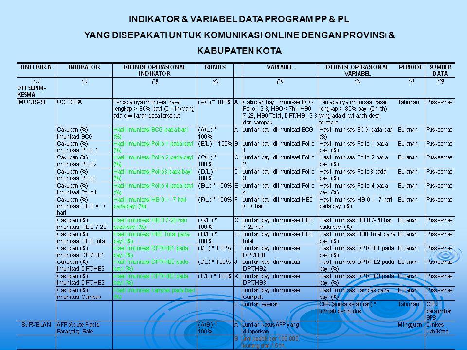 INDIKATOR & VARIABEL DATA PROGRAM PP & PL YANG DISEPAKATI UNTUK KOMUNIKASI ONLINE DENGAN PROVINS I & KABUPATEN KOTA