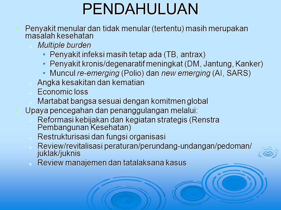 PENDAHULUAN  Penyakit menular dan tidak menular (tertentu) masih merupakan masalah kesehatan Multiple burden Multiple burden Penyakit infeksi masih tetap ada (TB, antrax)Penyakit infeksi masih tetap ada (TB, antrax) Penyakit kronis/degenaratif meningkat (DM, Jantung, Kanker)Penyakit kronis/degenaratif meningkat (DM, Jantung, Kanker) Muncul re-emerging (Polio) dan new emerging (AI, SARS)Muncul re-emerging (Polio) dan new emerging (AI, SARS) Angka kesakitan dan kematian Angka kesakitan dan kematian Economic loss Economic loss Martabat bangsa sesuai dengan komitmen global Martabat bangsa sesuai dengan komitmen global  Upaya pencegahan dan penanggulangan melalui: Reformasi kebijakan dan kegiatan strategis (Renstra Pembangunan Kesehatan) Reformasi kebijakan dan kegiatan strategis (Renstra Pembangunan Kesehatan) Restrukturisasi dan fungsi organisasi Restrukturisasi dan fungsi organisasi Review/revitalisasi peraturan/perundang-undangan/pedoman/ juklak/juknis Review/revitalisasi peraturan/perundang-undangan/pedoman/ juklak/juknis Review manajemen dan tatalaksana kasus Review manajemen dan tatalaksana kasus