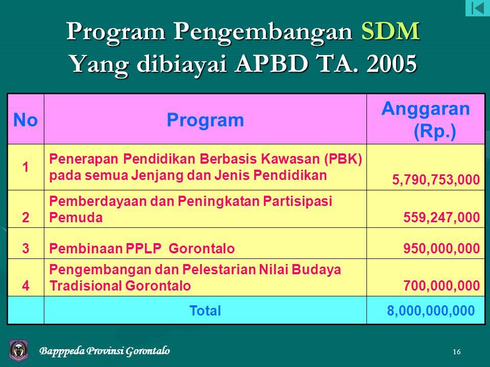 15 TREND ANGGARAN PROGRAM UNGGULAN SDM PROVINSI GORONTALO YANG DIBIAYAI APBD 2002 - 2005 Bapppeda Provinsi Gorontalo - 5,000,000,000 10,000,000,000 15,000,000,000 20,000,000,000 25,000,000,000 30,000,000,000 2002200320042005 35,000,000,000 5,73 M 6,40 M 8 M 77,17 % - 36,95 % 10,15 M 25 %