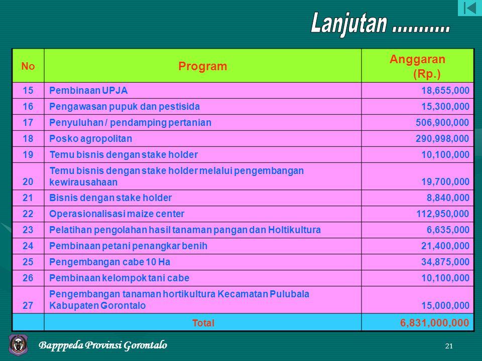 20 Program Pengembangan Pertanian Yang dibiayai APBD TA.