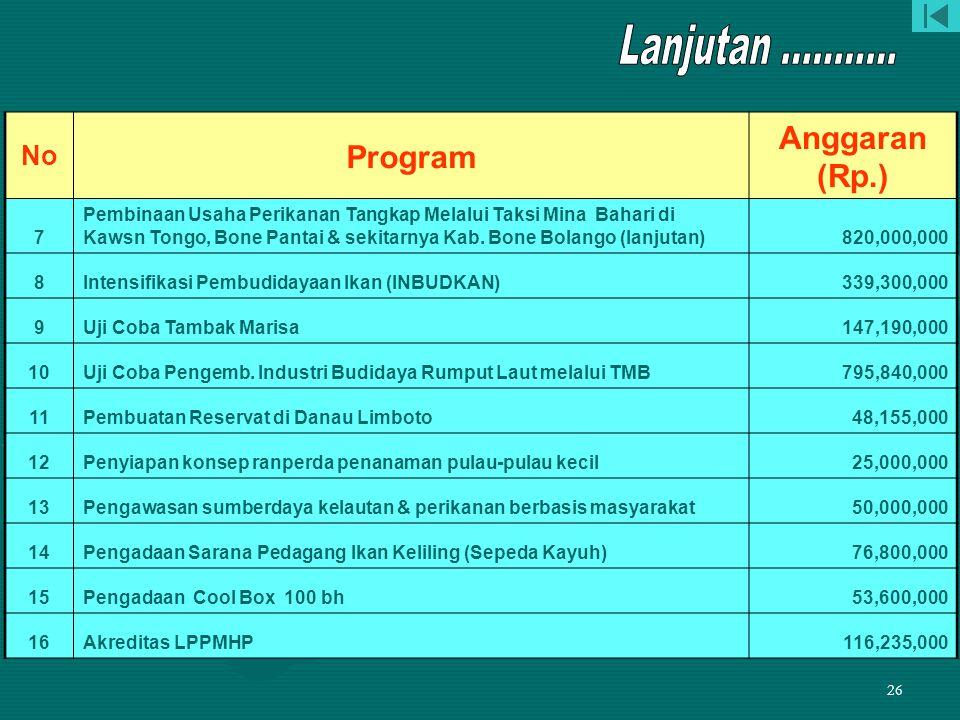 25 Program Pengembangan Perikanan Yang dibiayai APBD TA.