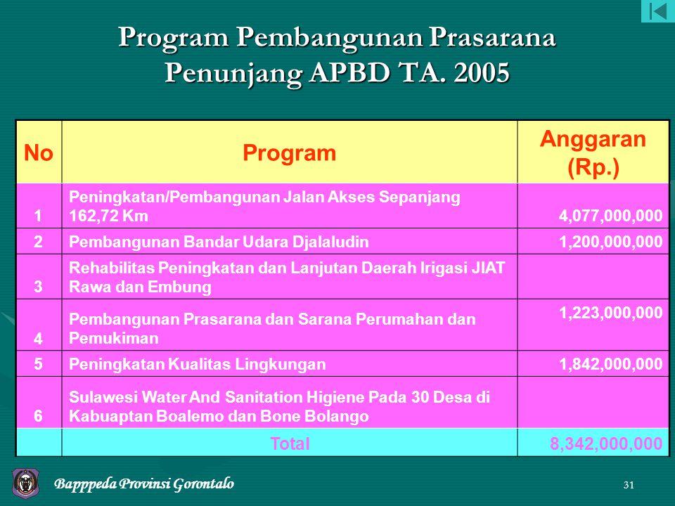 30 NoProgram Anggaran (Rp.) 18Bandar Udara Jalaludin di Gorontalo 9,365,960,000 19Stasiun Meteorologi Gorontalo 1,189,418,000 20 Pengembangan Prasarana dan Sarana Desa Agropolitan Prov.