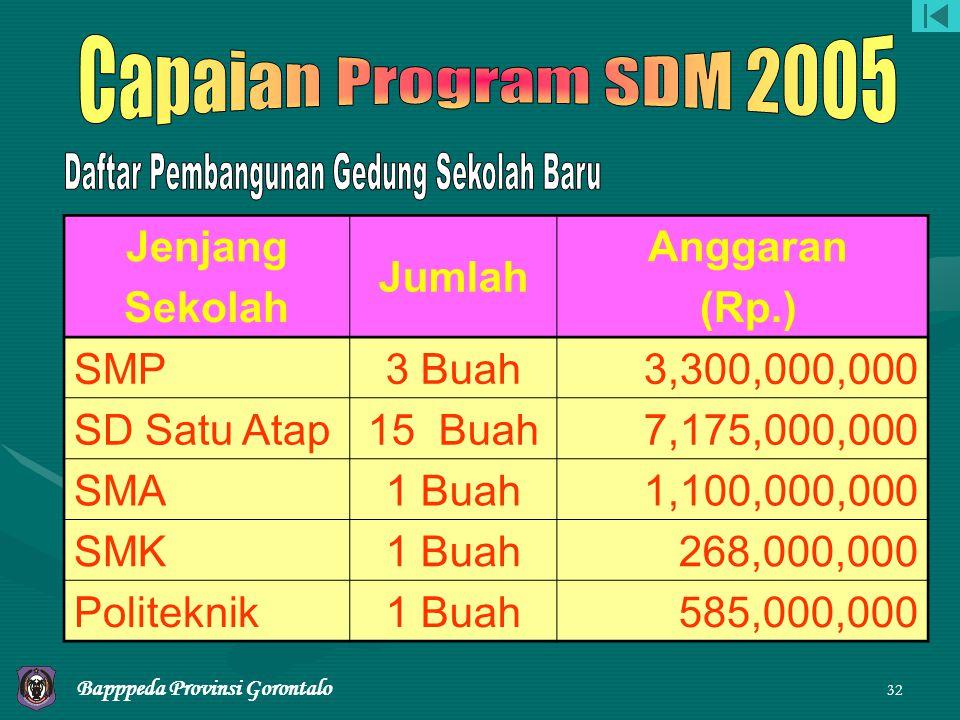 31 Program Pembangunan Prasarana Penunjang APBD TA.