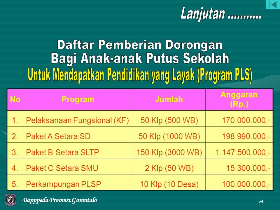 33 SekolahJumlah Keterangan SD301 SiswaBakat Prestasi SMP1500 MuridRetrival SMA2670 MuridPrestasi BKM SMK739 MuridSupersemar / BKM Bapppeda Provinsi Gorontalo