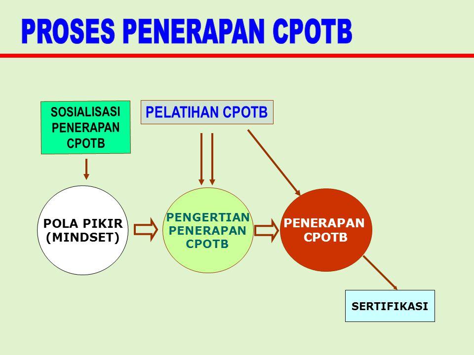 SOSIALISASI PENERAPAN CPOTB PELATIHAN CPOTB POLA PIKIR (MINDSET) PENGERTIAN PENERAPAN CPOTB PENERAPAN CPOTB SERTIFIKASI