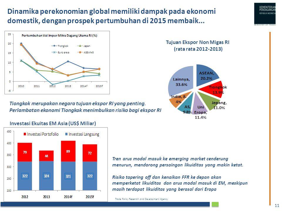 Trade Policy Research and Development Agency 11 Dinamika perekonomian global memiliki dampak pada ekonomi domestik, dengan prospek pertumbuhan di 2015 membaik...