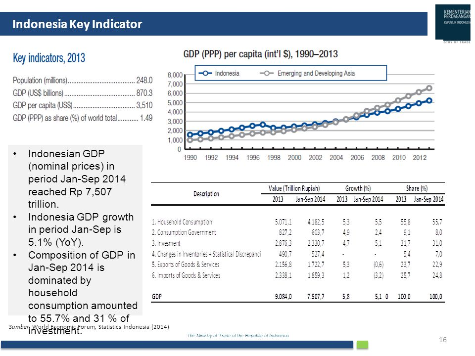 The Ministry of Trade of the Republic of Indonesia 16 Indonesia Key Indicator Sumber: World Economic Forum, Statistics Indonesia (2014) Indonesian GDP