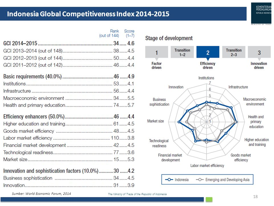 The Ministry of Trade of the Republic of Indonesia 18 Indonesia Global Competitiveness Index 2014-2015 Sumber: World Economic Forum, 2014