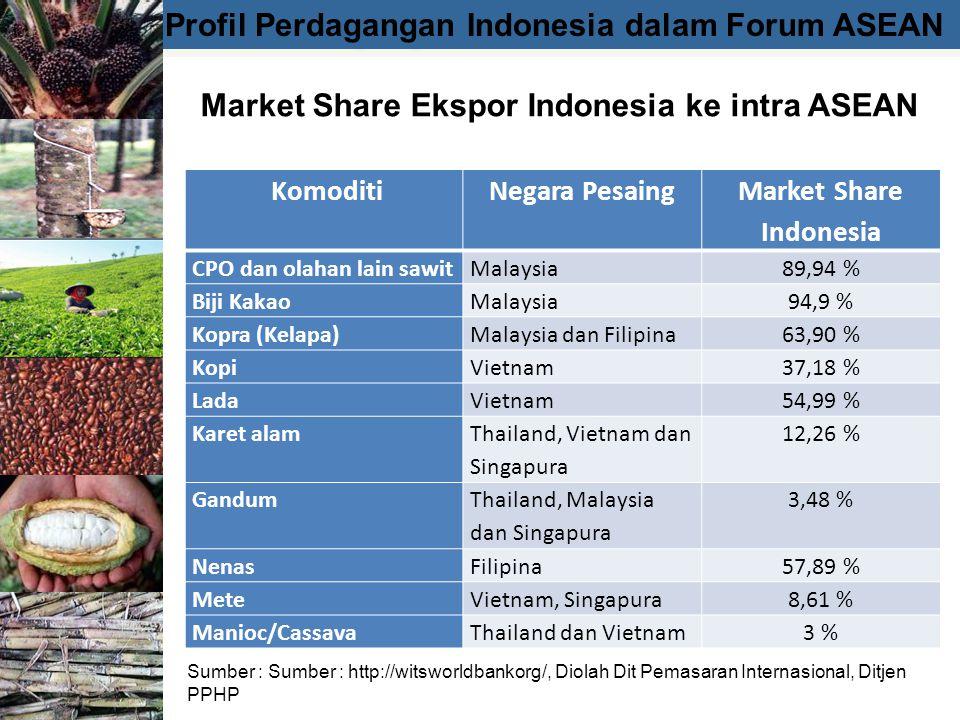 Profil Perdagangan Indonesia dalam Forum ASEAN Market Share Ekspor Indonesia ke intra ASEAN Sumber : Sumber : http://witsworldbankorg/, Diolah Dit Pemasaran Internasional, Ditjen PPHP KomoditiNegara Pesaing Market Share Indonesia CPO dan olahan lain sawitMalaysia89,94 % Biji KakaoMalaysia94,9 % Kopra (Kelapa)Malaysia dan Filipina63,90 % KopiVietnam37,18 % LadaVietnam54,99 % Karet alam Thailand, Vietnam dan Singapura 12,26 % Gandum Thailand, Malaysia dan Singapura 3,48 % NenasFilipina57,89 % MeteVietnam, Singapura8,61 % Manioc/CassavaThailand dan Vietnam3 %