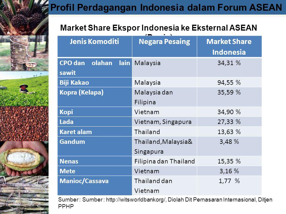Profil Perdagangan Indonesia dalam Forum ASEAN Market Share Ekspor Indonesia ke Eksternal ASEAN (Dunia) Sumber : Sumber : http://witsworldbankorg/, Diolah Dit Pemasaran Internasional, Ditjen PPHP Jenis KomoditiNegara Pesaing Market Share Indonesia CPO dan olahan lain sawit Malaysia34,31 % Biji KakaoMalaysia94,55 % Kopra (Kelapa) Malaysia dan Filipina 35,59 % KopiVietnam34,90 % LadaVietnam, Singapura27,33 % Karet alamThailand13,63 % Gandum Thailand,Malaysia& Singapura 3,48 % NenasFilipina dan Thailand15,35 % MeteVietnam3,16 % Manioc/CassavaThailand dan Vietnam 1,77 %