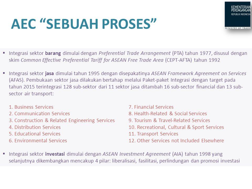  Cetak Biru AEC: rangkuman & pendalaman berbagai kesepakatan ekonomi ASEAN & perluasan ke bidang baru seperti persaingan & perlindungan konsumen  Cetak Biru terdiri atas 4 pilar, memuat langkah yang harus ditempuh dalam 4 kerangka waktu (2008-2009/2010-2011/ 2012-2013/2014-2015)  Kemajuan implementasi Cetak Biru dimonitor melalui mekanisme scorecard  Implementation rate ASEAN periode 2008- 2013 adalah 72,2% CETAK BIRU AEC