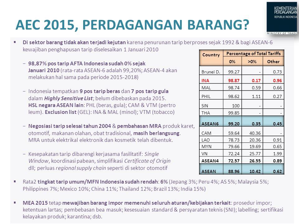  Di sektor barang tidak akan terjadi kejutan karena penurunan tarip berproses sejak 1992 & bagi ASEAN-6 kewajiban penghapusan tarip diselesaikan 1 Januari 2010 −98,87% pos tarip AFTA Indonesia sudah 0% sejak Januari 2010 (rata-rata ASEAN-6 adalah 99,20%; ASEAN-4 akan melakukan hal sama pada periode 2015-2018) −Indonesia tempatkan 9 pos tarip beras dan 7 pos tarip gula dalam Highly Sensitive List; belum dibebaskan pada 2015.