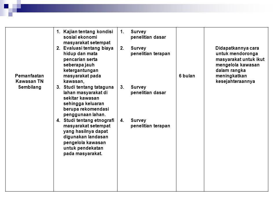 Pemanfaatan Kawasan TN Sembilang 1.Kajian tentang kondisi sosial ekonomi masyarakat setempat 2.Evaluasi tentang biaya hidup dan mata pencarian serta s
