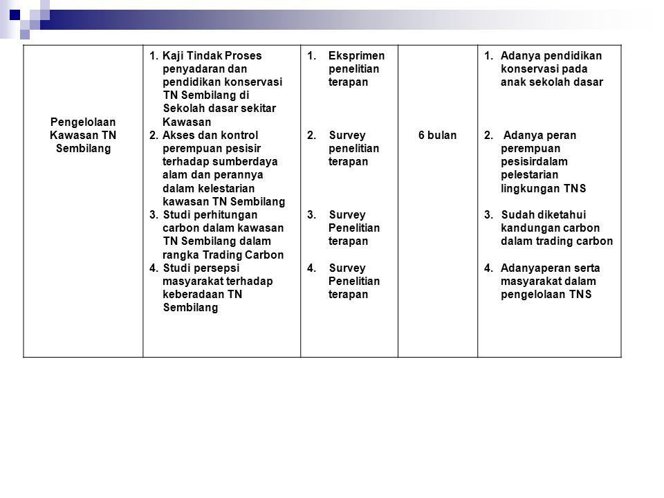 Pengelolaan Kawasan TN Sembilang 1.Kaji Tindak Proses penyadaran dan pendidikan konservasi TN Sembilang di Sekolah dasar sekitar Kawasan 2.Akses dan k