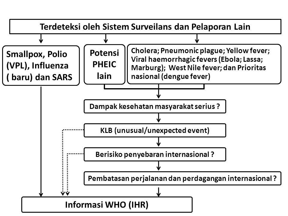 Instrumen Menentukan PHEIC Terdeteksi oleh Sistem Surveilans dan Pelaporan Lain Cholera; Pneumonic plague; Yellow fever; Viral haemorrhagic fevers (Eb