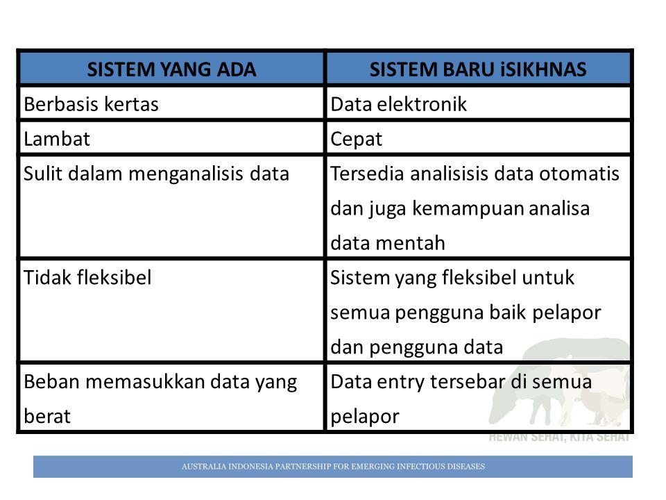 SISTEM YANG ADASISTEM BARU iSIKHNAS Berbasis kertasData elektronik LambatCepat Sulit dalam menganalisis data Tersedia analisisis data otomatis dan jug