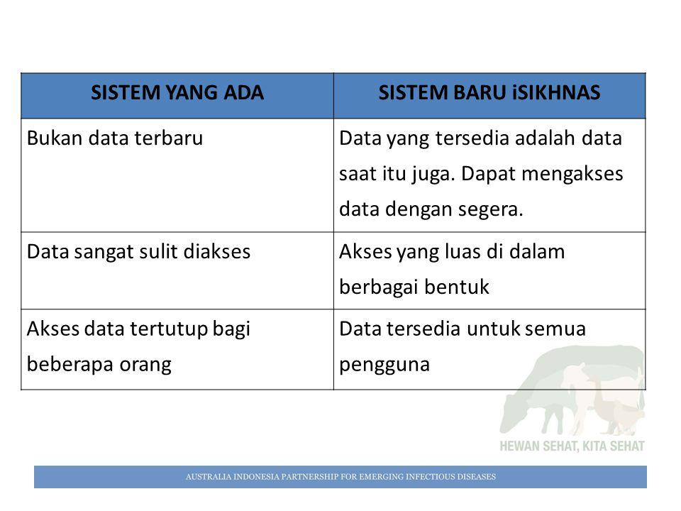 SISTEM YANG ADASISTEM BARU iSIKHNAS Bukan data terbaru Data yang tersedia adalah data saat itu juga. Dapat mengakses data dengan segera. Data sangat s