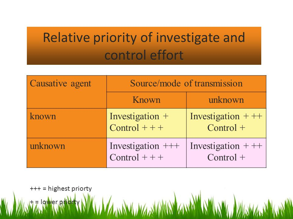 Causative agentSource/mode of transmission Knownunknown knownInvestigation + Control + + + Investigation + ++ Control + unknownInvestigation +++ Control + + + Investigation + ++ Control + Relative priority of investigate and control effort +++ = highest priorty + = lower priorty