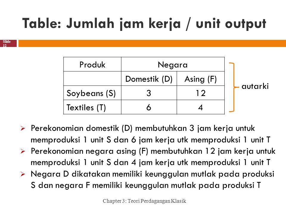 Table: Jumlah jam kerja / unit output Chapter 3: Teori Perdagangan Klasik Slide 12 ProdukNegara Domestik (D)Asing (F) Soybeans (S)312 Textiles (T)64  Perekonomian domestik (D) membutuhkan 3 jam kerja untuk memproduksi 1 unit S dan 6 jam kerja utk memproduksi 1 unit T  Perekonomian negara asing (F) membutuhkan 12 jam kerja untuk memproduksi 1 unit S dan 4 jam kerja utk memproduksi 1 unit T  Negara D dikatakan memiliki keunggulan mutlak pada produksi S dan negara F memiliki keunggulan mutlak pada produksi T autarki
