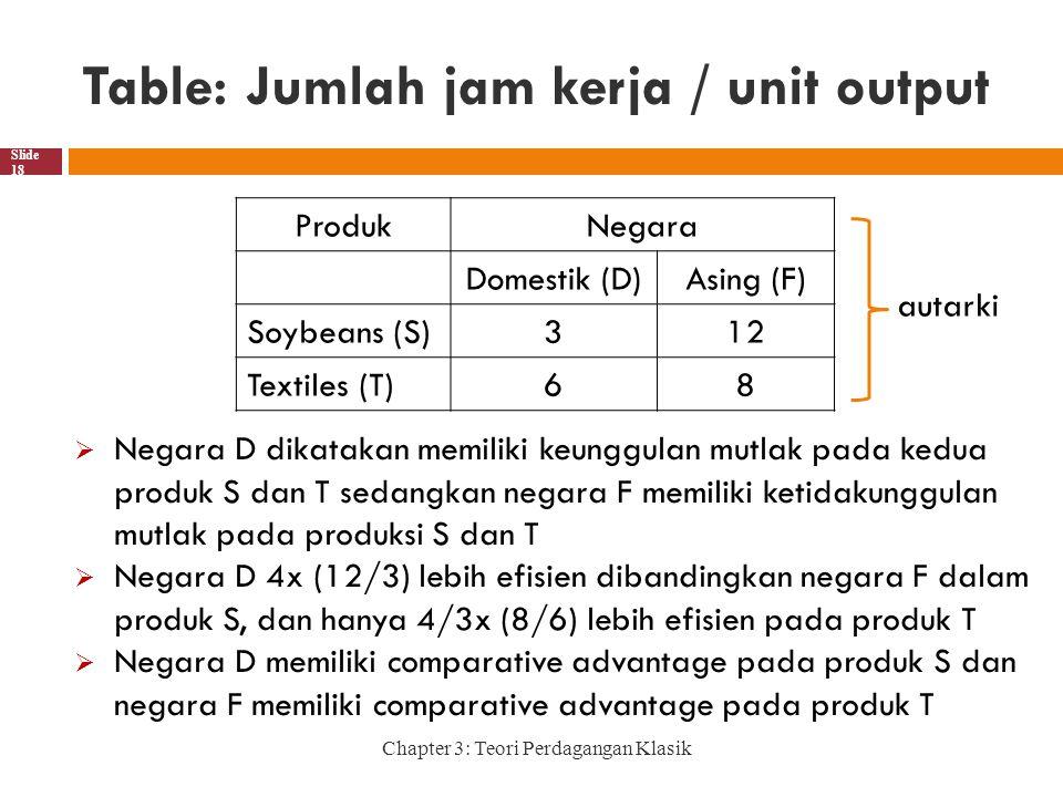 Table: Jumlah jam kerja / unit output Chapter 3: Teori Perdagangan Klasik Slide 18 ProdukNegara Domestik (D)Asing (F) Soybeans (S)312 Textiles (T)68  Negara D dikatakan memiliki keunggulan mutlak pada kedua produk S dan T sedangkan negara F memiliki ketidakunggulan mutlak pada produksi S dan T  Negara D 4x (12/3) lebih efisien dibandingkan negara F dalam produk S, dan hanya 4/3x (8/6) lebih efisien pada produk T  Negara D memiliki comparative advantage pada produk S dan negara F memiliki comparative advantage pada produk T autarki
