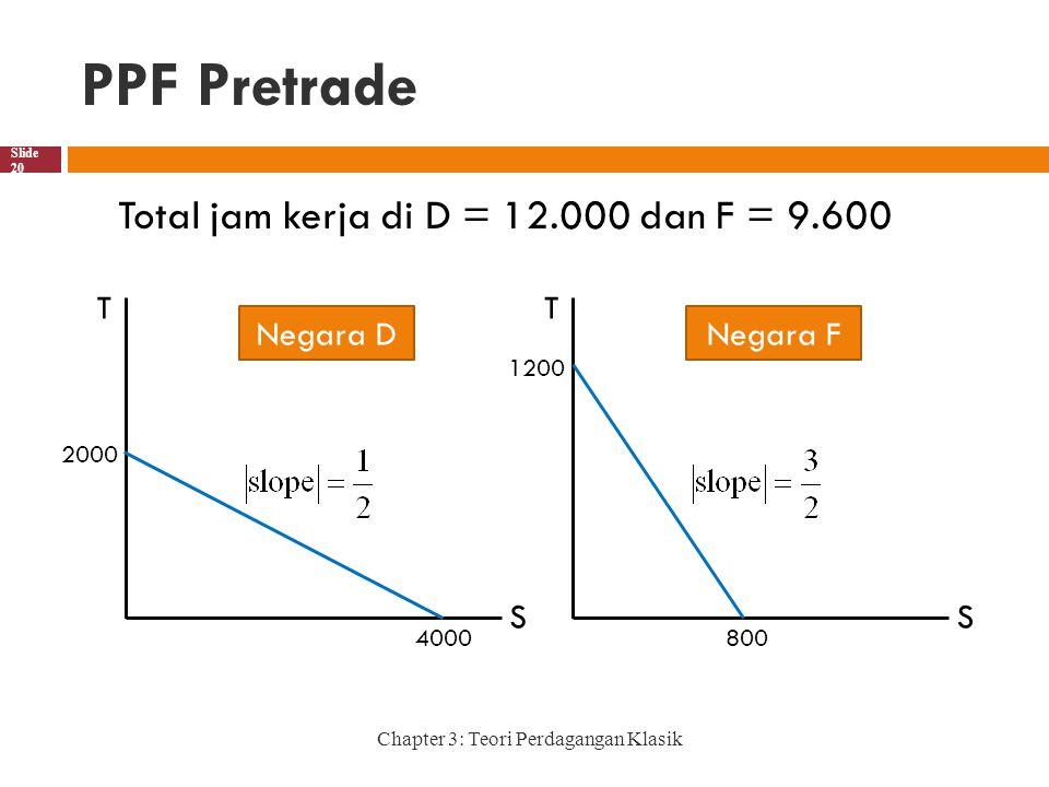 PPF Pretrade Chapter 3: Teori Perdagangan Klasik Slide 20 Total jam kerja di D = 12.000 dan F = 9.600 T S 2000 4000 Negara D T S 1200 800 Negara F