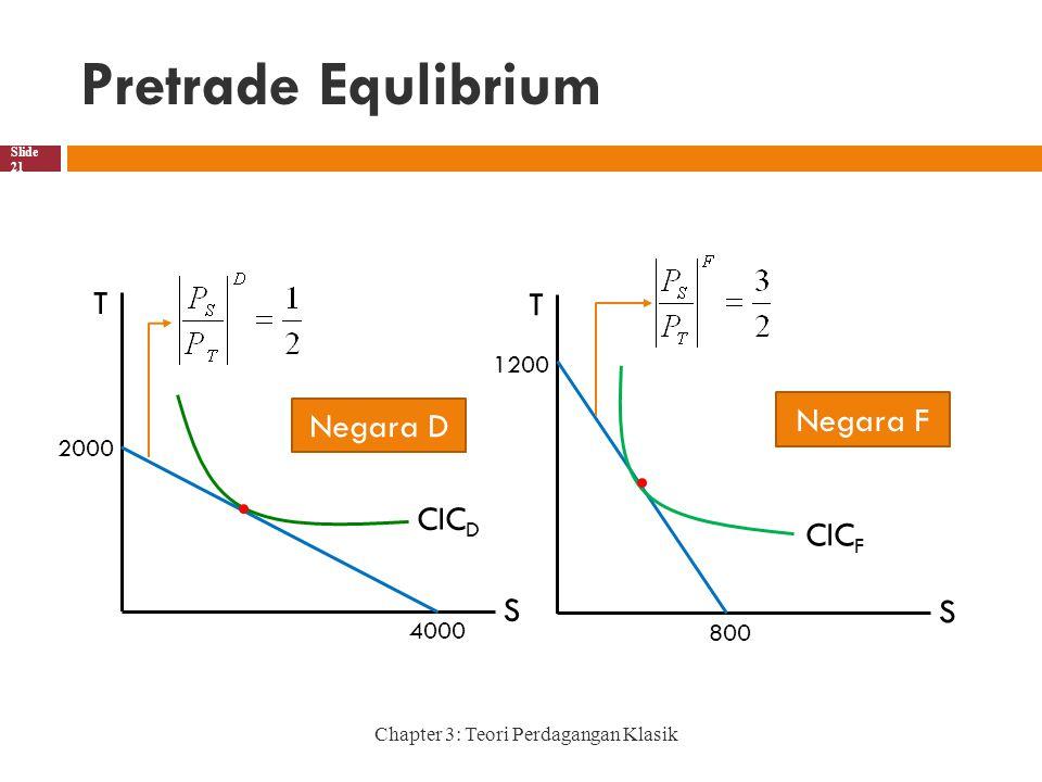 Pretrade Equlibrium Chapter 3: Teori Perdagangan Klasik Slide 21 T S 1200 800 Negara F CIC F T S 2000 4000 Negara D CIC D