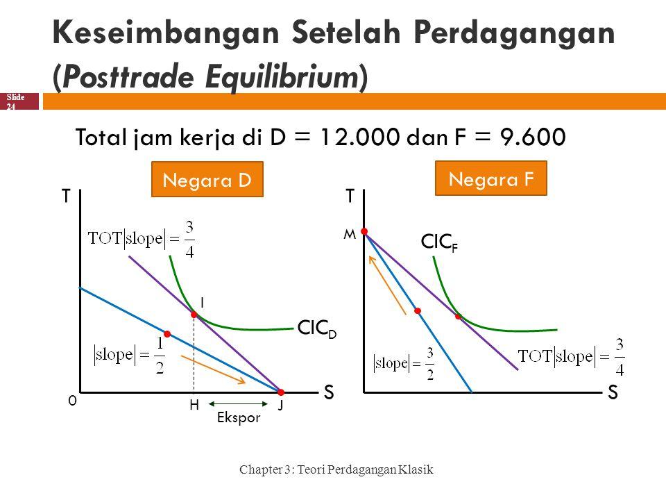 Keseimbangan Setelah Perdagangan (Posttrade Equilibrium) Chapter 3: Teori Perdagangan Klasik Slide 24 Total jam kerja di D = 12.000 dan F = 9.600 T S J Negara D T S M Negara F CIC D CIC F H 0 Ekspor I