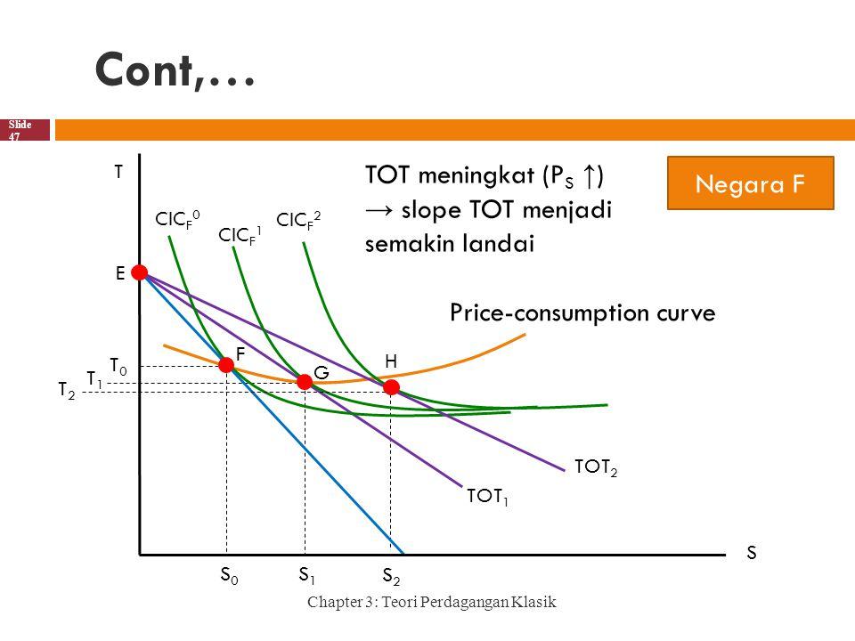 Cont,… Chapter 3: Teori Perdagangan Klasik Slide 47 S1S1 S0S0 G S2S2 T S E CIC F 1 CIC F 0 F TOT 2 TOT 1 H CIC F 2 T0T0 T1T1 T2T2 Price-consumption curve Negara F TOT meningkat (P S ↑ ) → slope TOT menjadi semakin landai