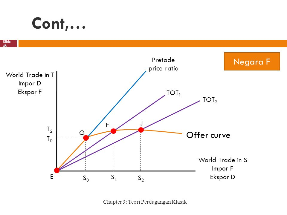 Cont,… Chapter 3: Teori Perdagangan Klasik Slide 48 Negara F S2S2 S0S0 F S1S1 E G TOT 2 TOT 1 J T0T0 T2T2 Pretade price-ratio Offer curve World Trade
