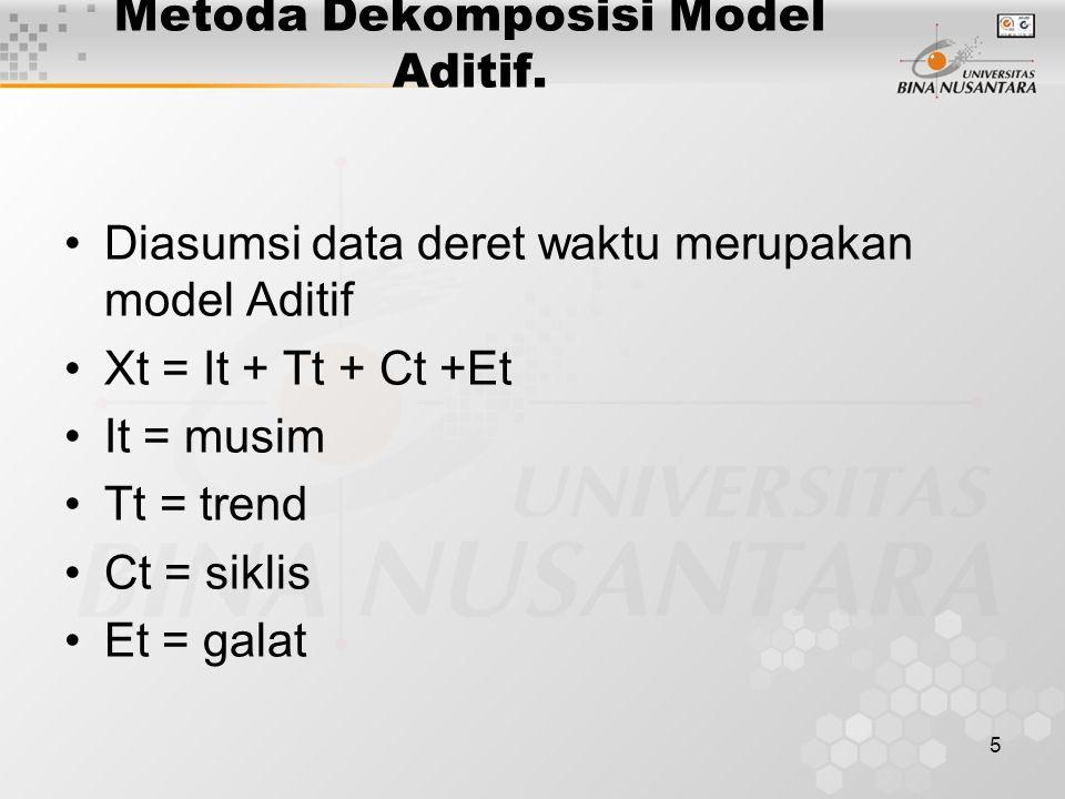5 Metoda Dekomposisi Model Aditif. Diasumsi data deret waktu merupakan model Aditif Xt = It + Tt + Ct +Et It = musim Tt = trend Ct = siklis Et = galat