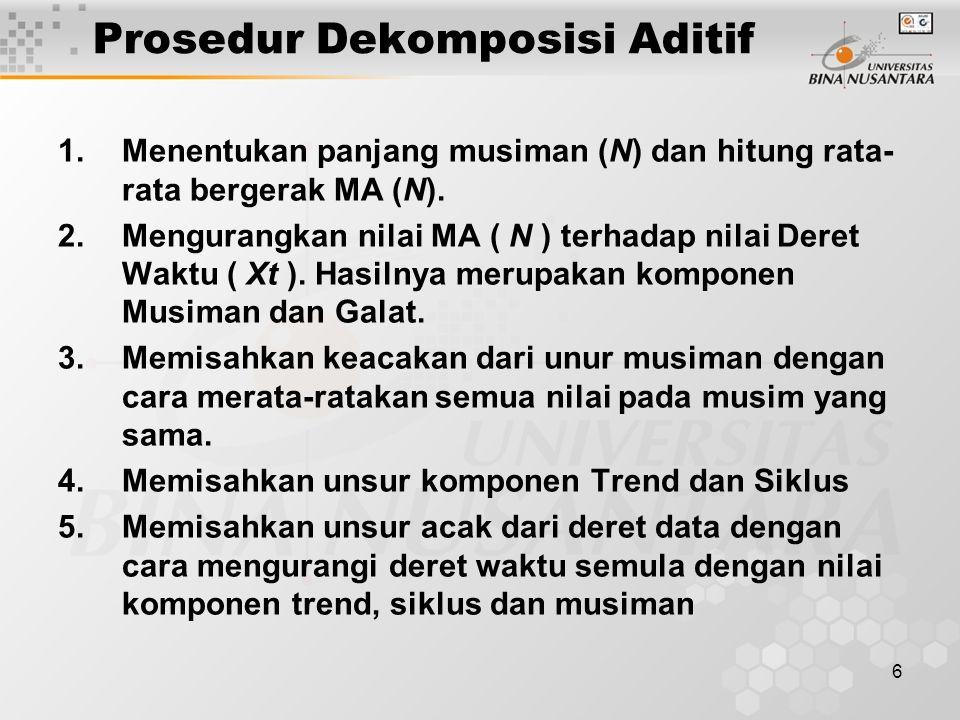 17 Rangkuman Metode dekomposisi dalam dalam model aditif atau multiplikatif