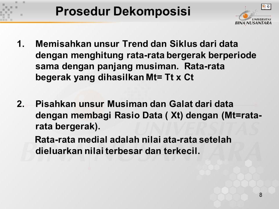 8 Prosedur Dekomposisi 1.Memisahkan unsur Trend dan Siklus dari data dengan menghitung rata-rata bergerak berperiode sama dengan panjang musiman. Rata
