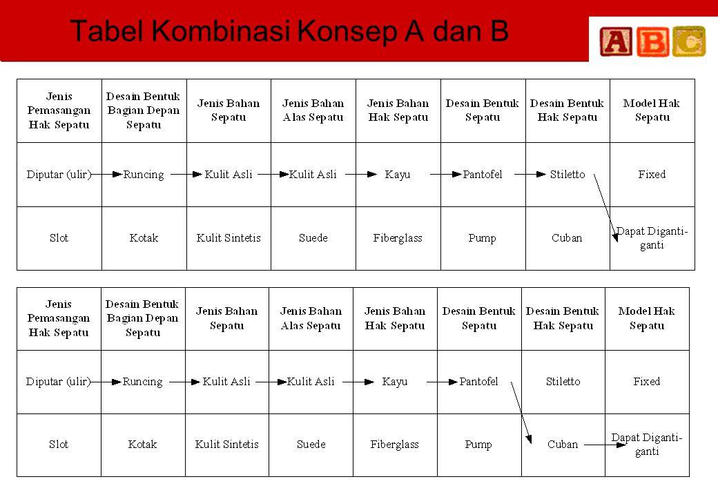 Tabel Kombinasi Konsep A dan B