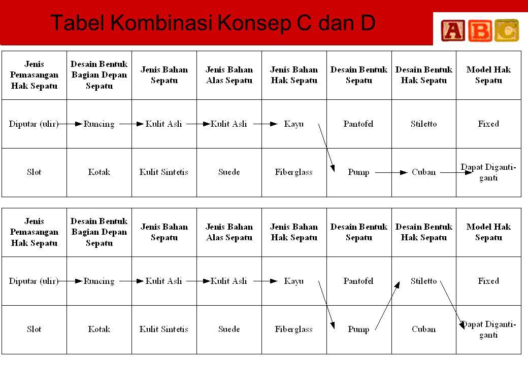 Tabel Kombinasi Konsep C dan D