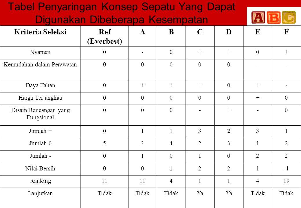 Tabel Penyaringan Konsep Sepatu Yang Dapat Digunakan Dibeberapa Kesempatan Kriteria SeleksiRef (Everbest) ABCDEF Nyaman0-0++0+ Kemudahan dalam Perawat
