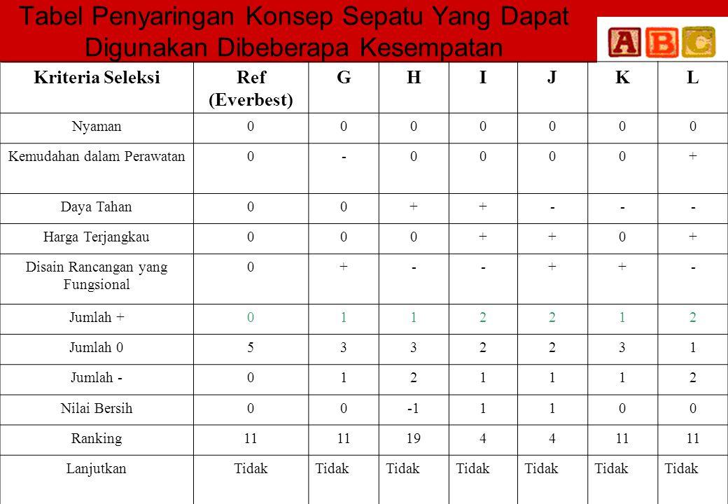 Tabel Penyaringan Konsep Sepatu Yang Dapat Digunakan Dibeberapa Kesempatan Kriteria SeleksiRef (Everbest) GHIJKL Nyaman0000000 Kemudahan dalam Perawat