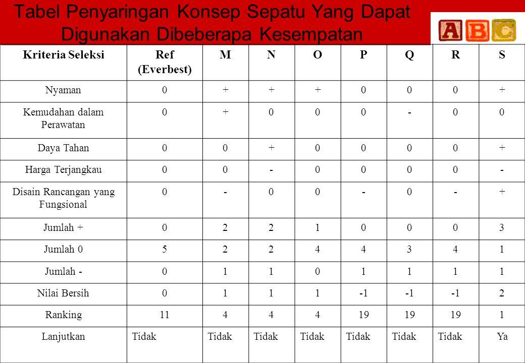 Tabel Penyaringan Konsep Sepatu Yang Dapat Digunakan Dibeberapa Kesempatan Kriteria SeleksiRef (Everbest) MNOPQRS Nyaman0+++000+ Kemudahan dalam Peraw
